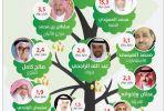 'بلومبيرغ': أثرياء السعودية يتحركون بشكل جماعي لنقل أصولهم وبيع استثماراتهم في المملكة خشية مصادرتها
