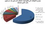 تقرير:175 انتهاكا للاحتلال بحق الصحفيين الفلسطينيين خلال الربع الثاني من العام الجاري  و301 انتهاكا خلال النصف الأول