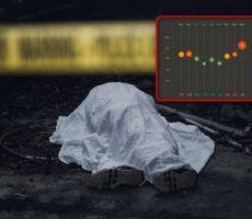 تقرير: 42% من مجمل اعداد القتلى وضحايا العنف في الداخل المحتل هم شباب حتى جيل 30 عامًا!