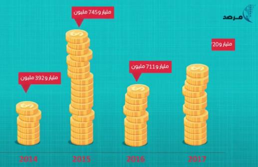 فيديو :موازنة قطاع الصحة الفلسطيني